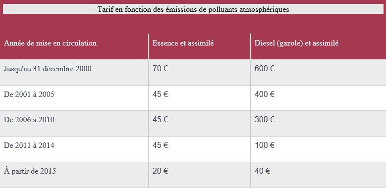 Tarif en fonction des emissions de polluants atmosphériques.JPG