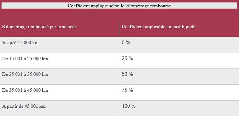 coefficient applique selon le kilométrage remboursé.JPG